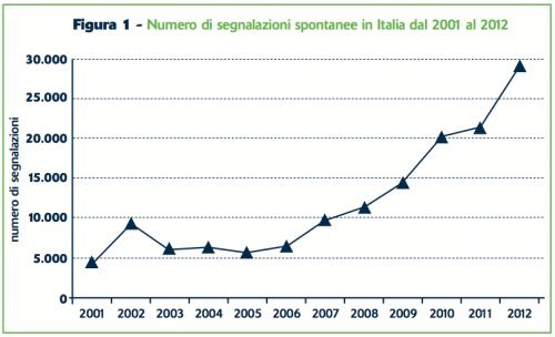 Figura 1 - Numero di segnalazioni spontanee in Italia dal 2001 al 2012