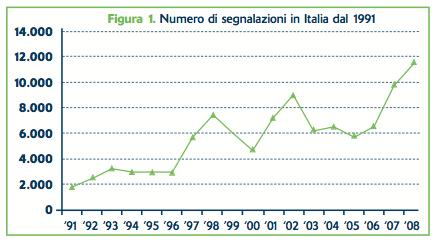 Figura 1. Numero di segnalazioni in Italia dal 1991