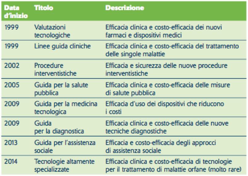 Tabella 1. Programmi guida del NICE