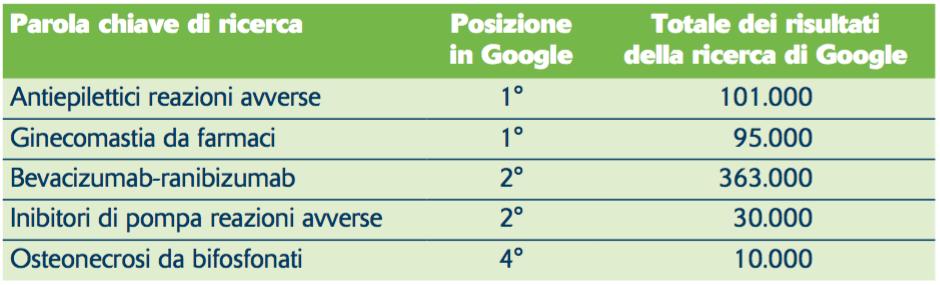 Tabella 1. Come si posiziona il sito in alcune ricerche condotte in Google