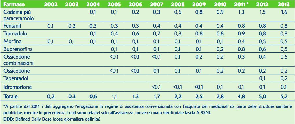 Tabella 1. Consumo (DDD/1.000 abitanti al giorno) degli analgesici oppioidi in Italia dal 2002 al 2013. Dati estrapolati dai Rapporti OsMed 2013 e 2010