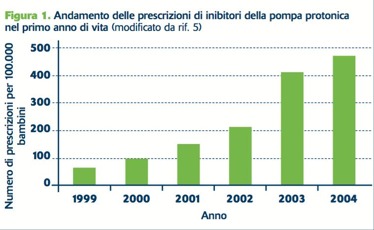 Figura 1. Andamento delle prescrizioni di inibitori della pompa protonica nel primo anno di vita (modificato da rif. 5)