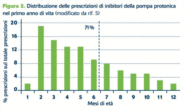 Figura 2. Distribuzione delle prescrizioni di inibitori della pompa protonica nel primo anno di vita (modificato da rif. 5)