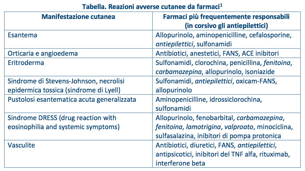 Tabella. Reazioni avverse cutanee da farmaci