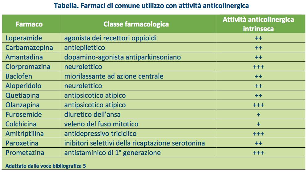 Tabella. Farmaci di comune utilizzo con attività anticolinergica